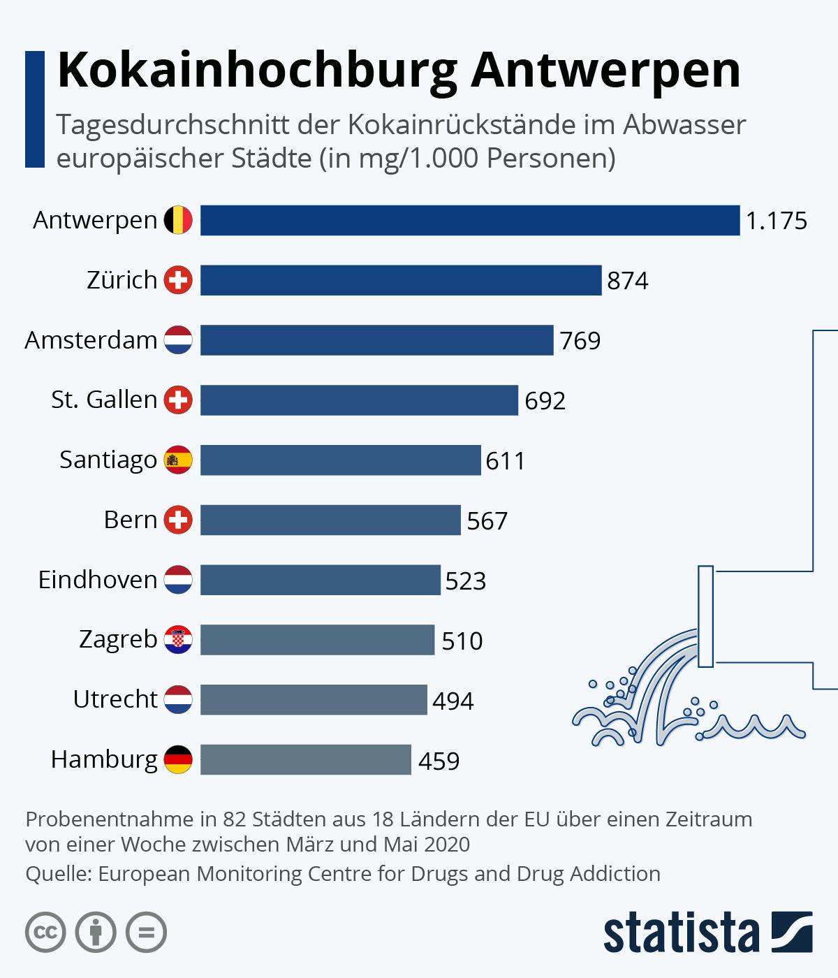 Infografik: Kokainhochburg Zürich | Statista