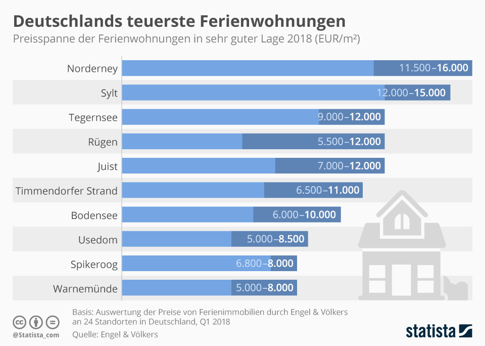 Infografik: Deutschlands teuerste Ferienwohnungen | Statista