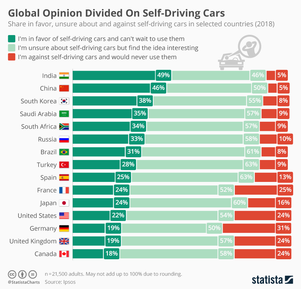 Infographic: Global Opinion Divided On Self-Driving Cars  | Statista