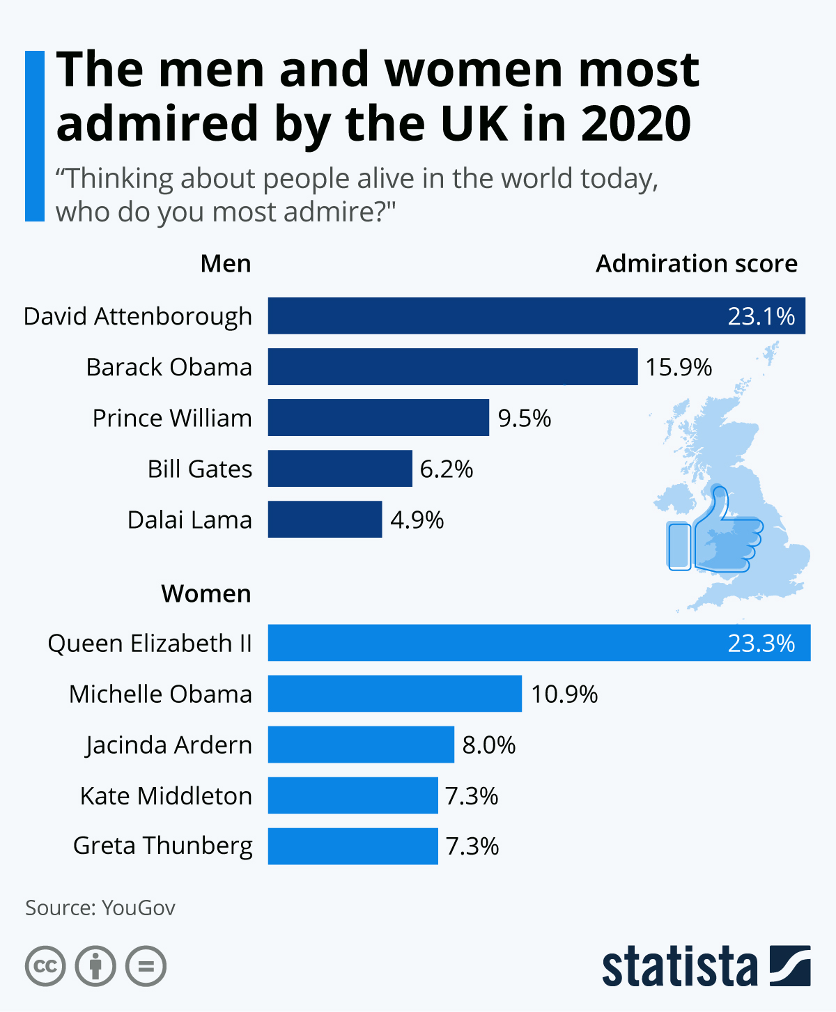 Infographic: The men and women most admired by the UK in 2019 | Statista
