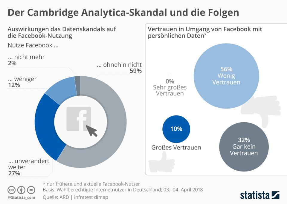 Infografik: Der Cambridge Analytica-Skandal und die Folgen | Statista