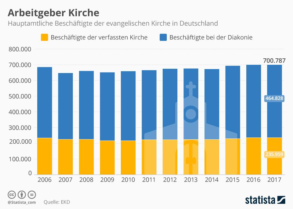 Infografik: Arbeitgeber Kirche | Statista