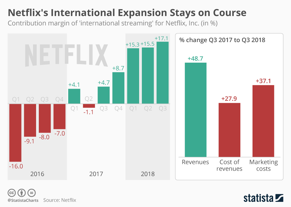 Infographic: Netflix's International Expansion Stays on Course | Statista