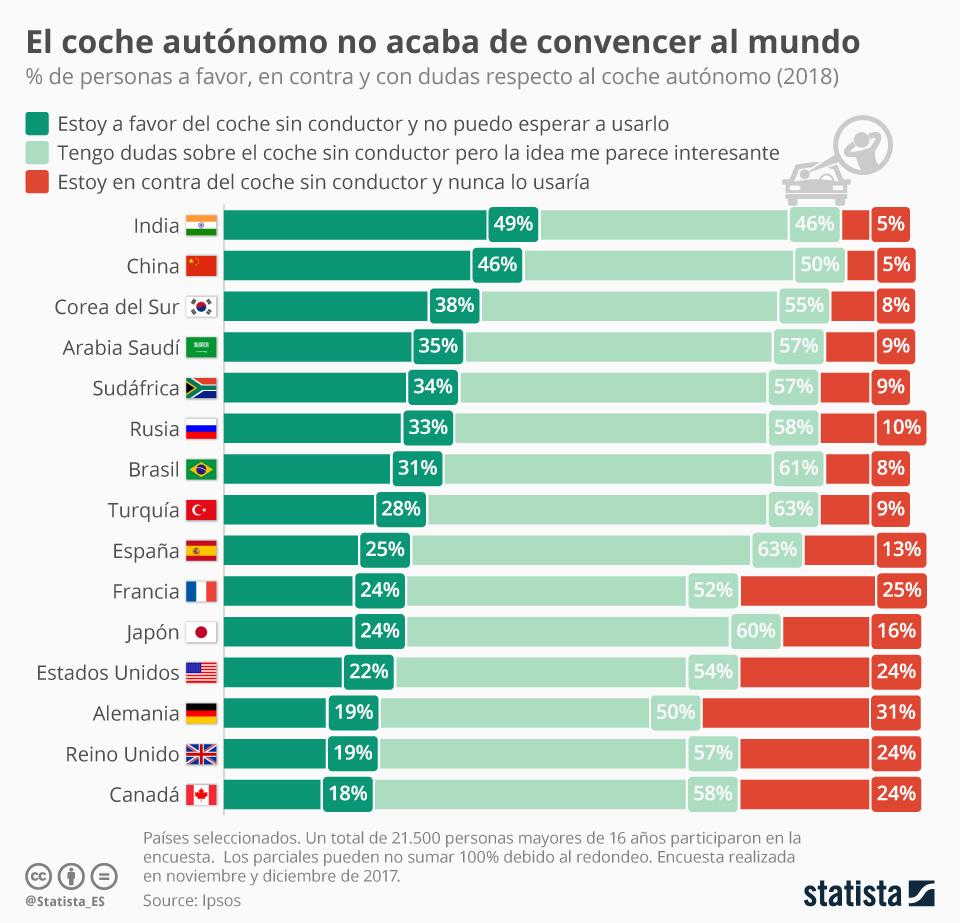 Infografía: La idea de un coche sin conductor todavía no convence a los consumidores  | Statista