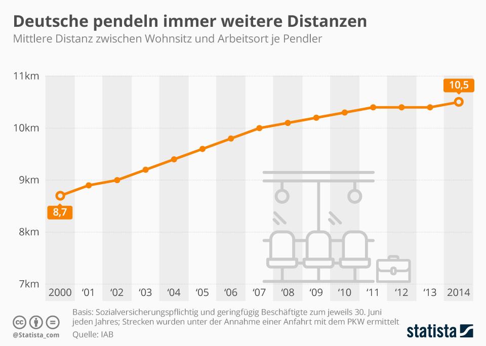 Infografik: Deutsche pendeln immer weitere Distanzen | Statista