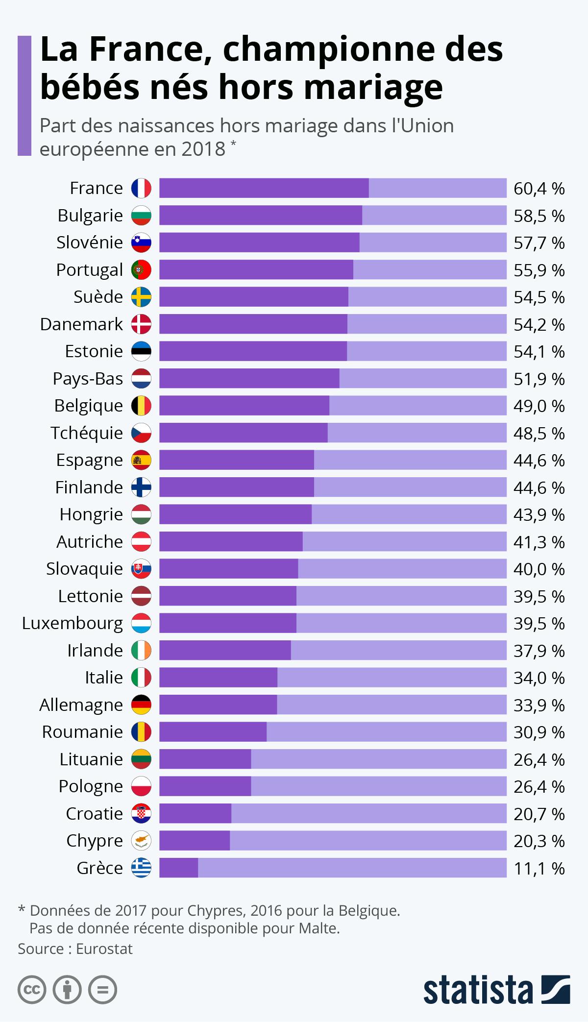 Infographie: La France, championne des bébés nés hors mariage   Statista