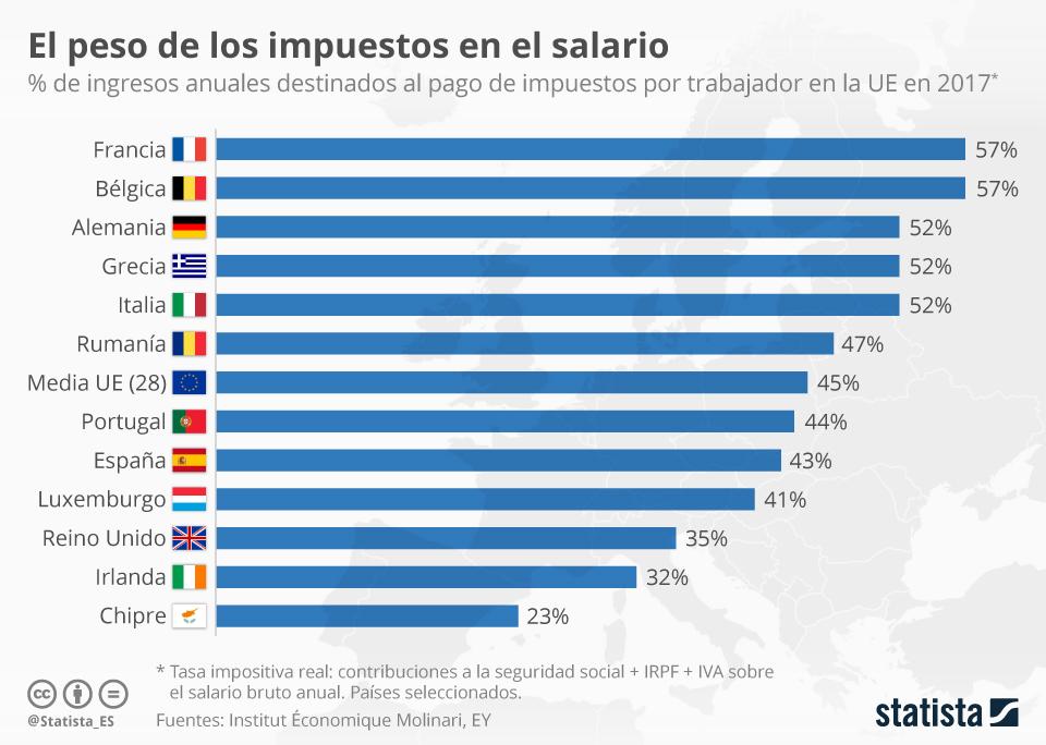 Infografía: ¿Qué proporción del salario se destina a impuestos?  | Statista