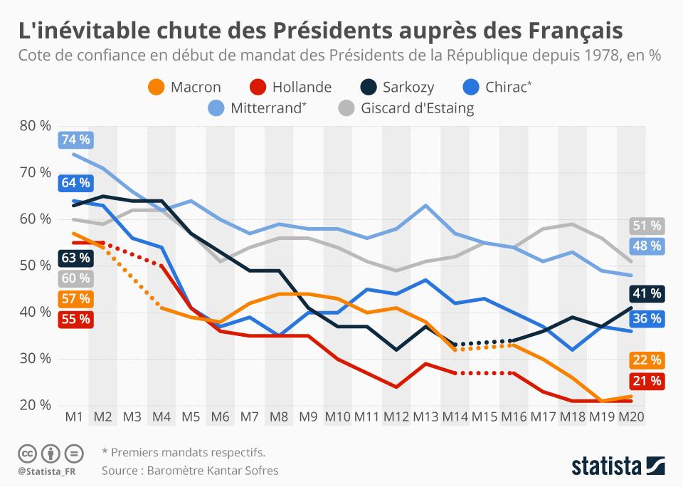 Infographie: Popularité : Macron profite d'une légère embellie | Statista