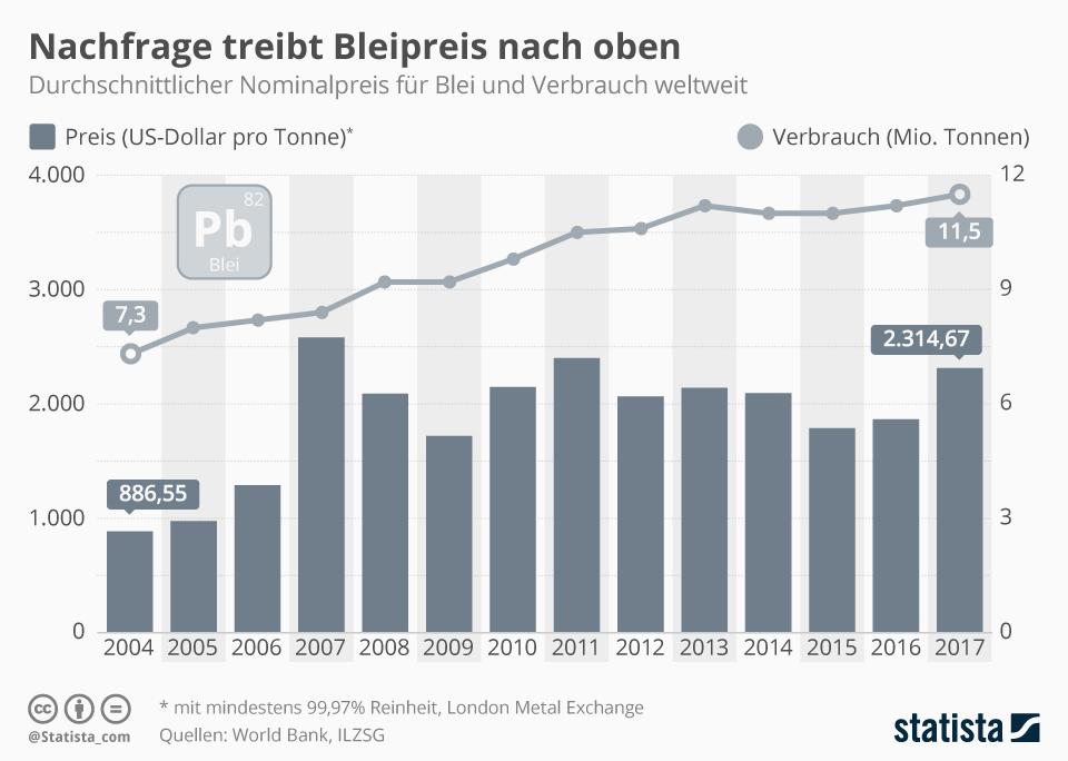 Infografik: Nachfrage treibt Bleipreis nach oben | Statista