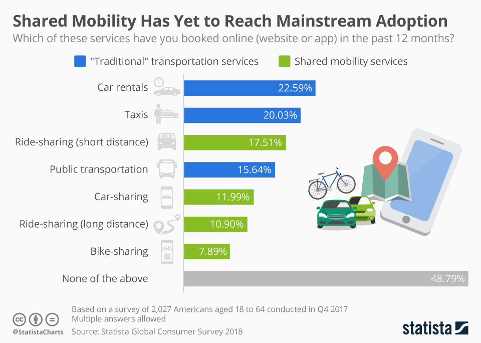 Infographic: Shared Mobility Has Yet to Reach Mainstream Adoption | Statista