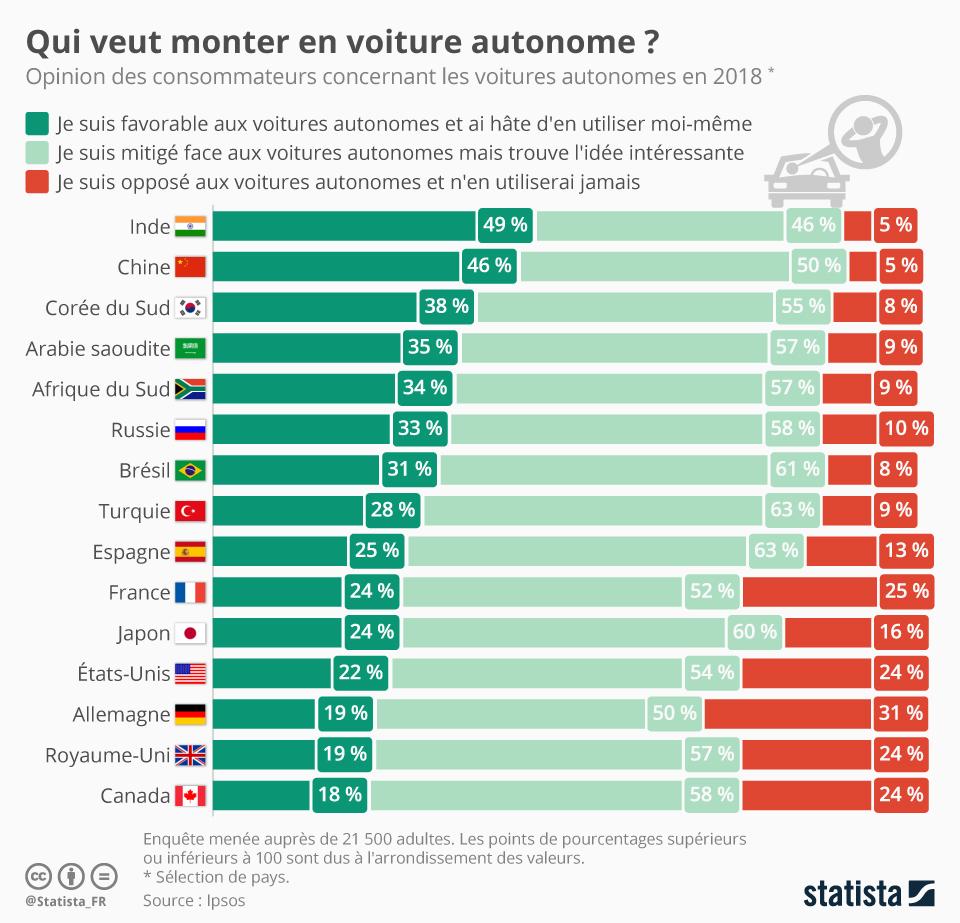 Infographie: Qui veut monter en voiture autonome ? | Statista