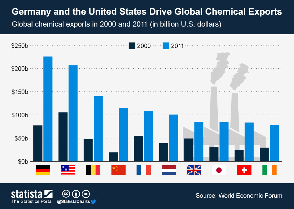Infographic: Germany and the United States Drive Global Chemical Exports   Statista