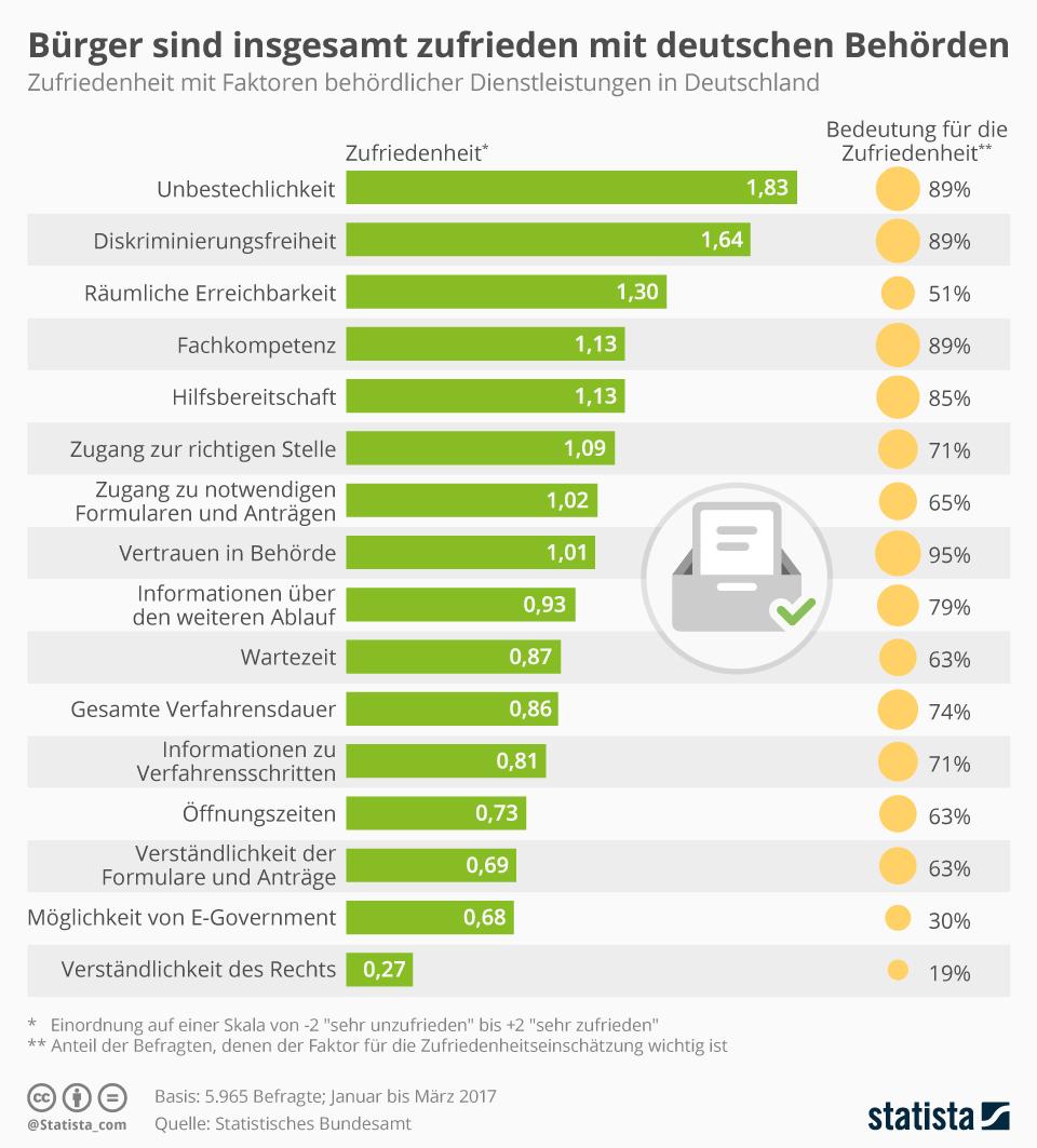 Infografik: Bürger sind insgesamt zufrieden mit deutschen Behörden | Statista