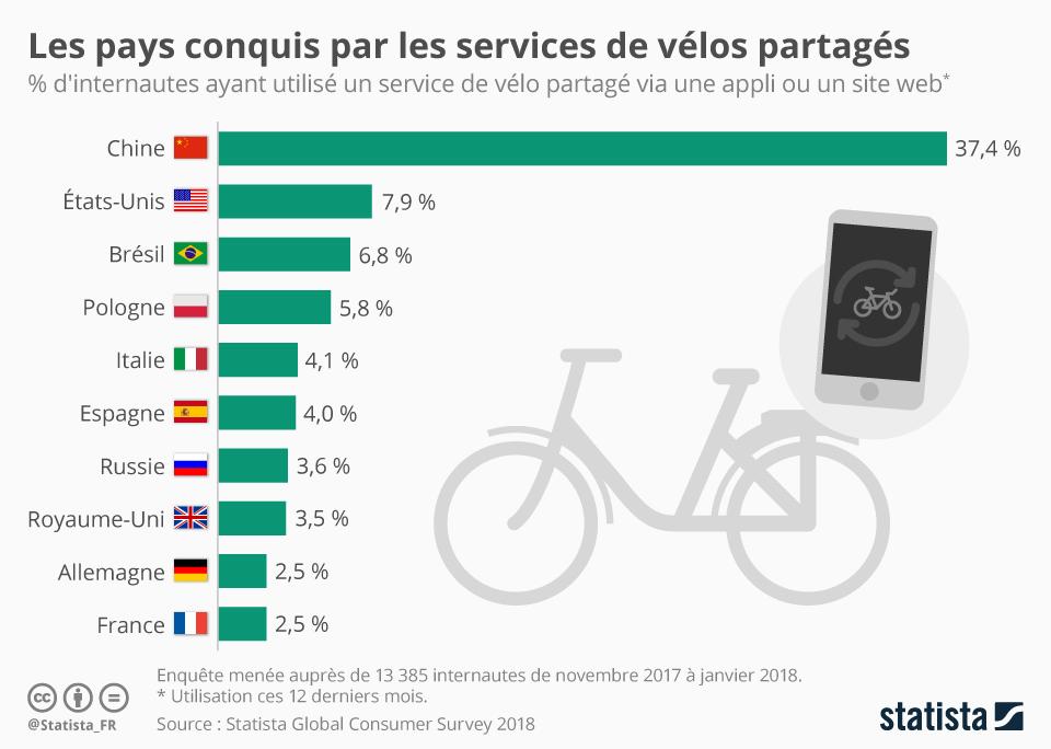 Infographie: Les Français, peu adeptes du vélo partagé ?  | Statista