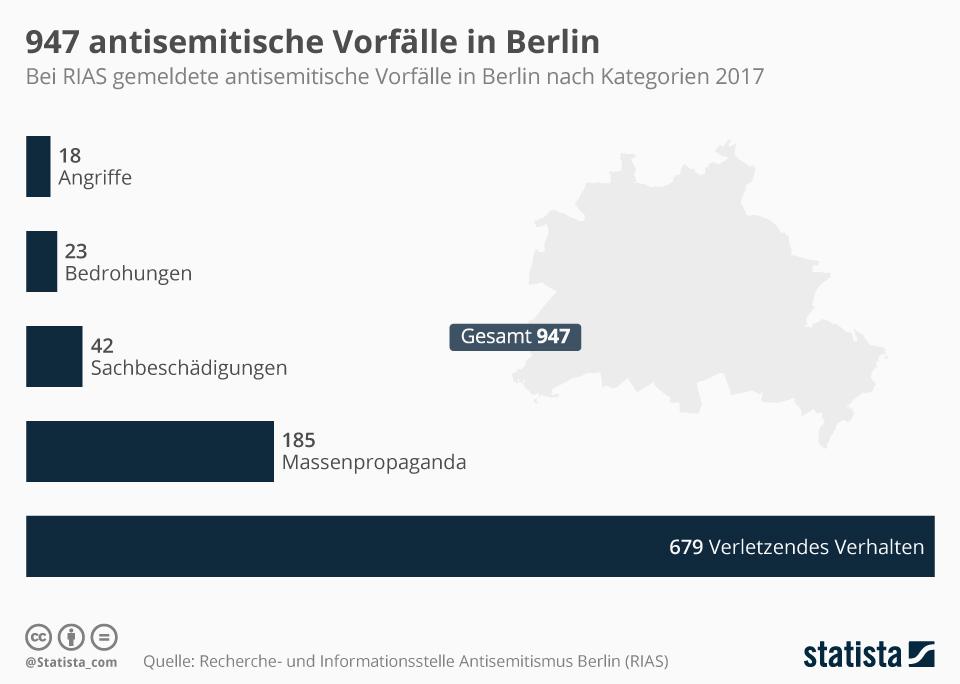 Infografik: 947 antisemitische Vorfälle in Berlin | Statista