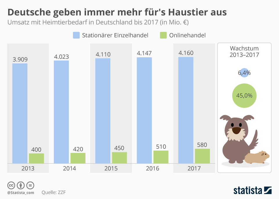 Infografik: Deutsche geben immer mehr für's Haustier aus | Statista