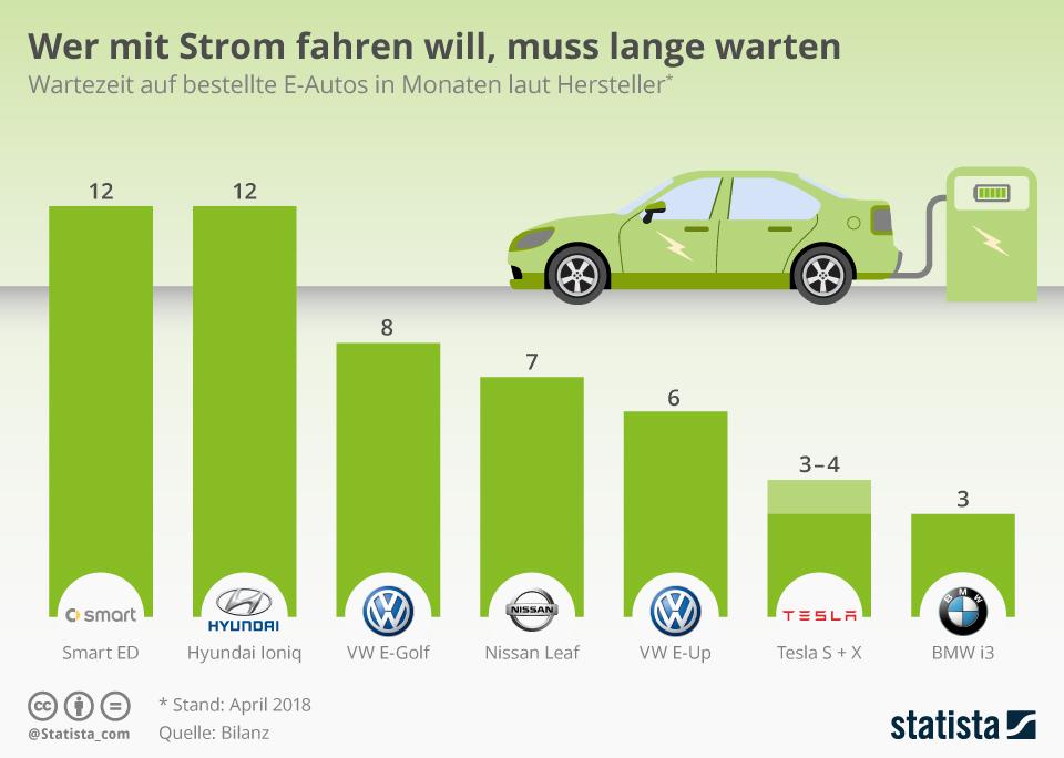 Infografik: Wer mit Strom fahren will, muss lange warten | Statista