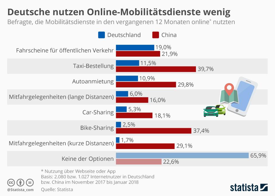 Infografik: Deutsche nutzen Online-Mobilitätsdienste vergleichsweise wenig | Statista