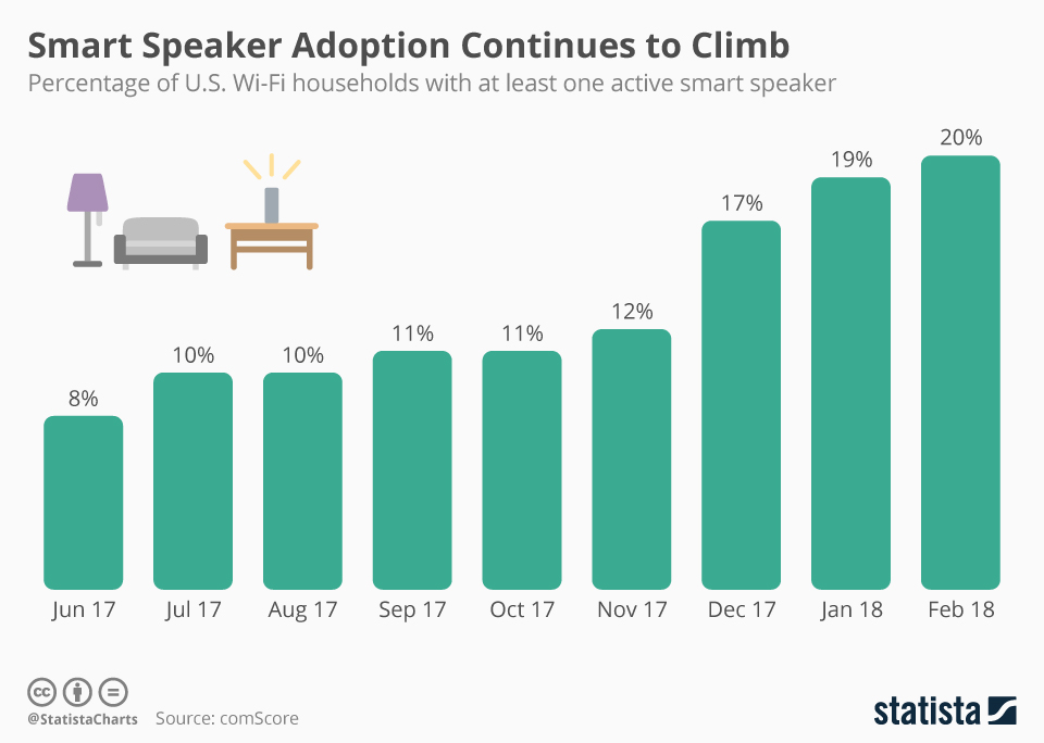 Infographic: Smart Speaker Adoption Continues to Climb | Statista
