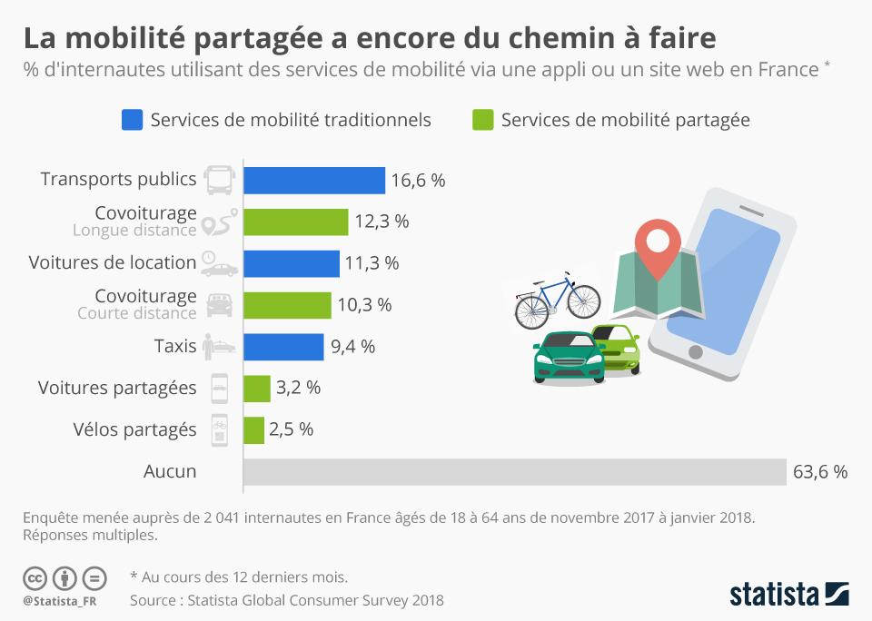 Infographie: La mobilité partagée a encore du chemin à faire | Statista