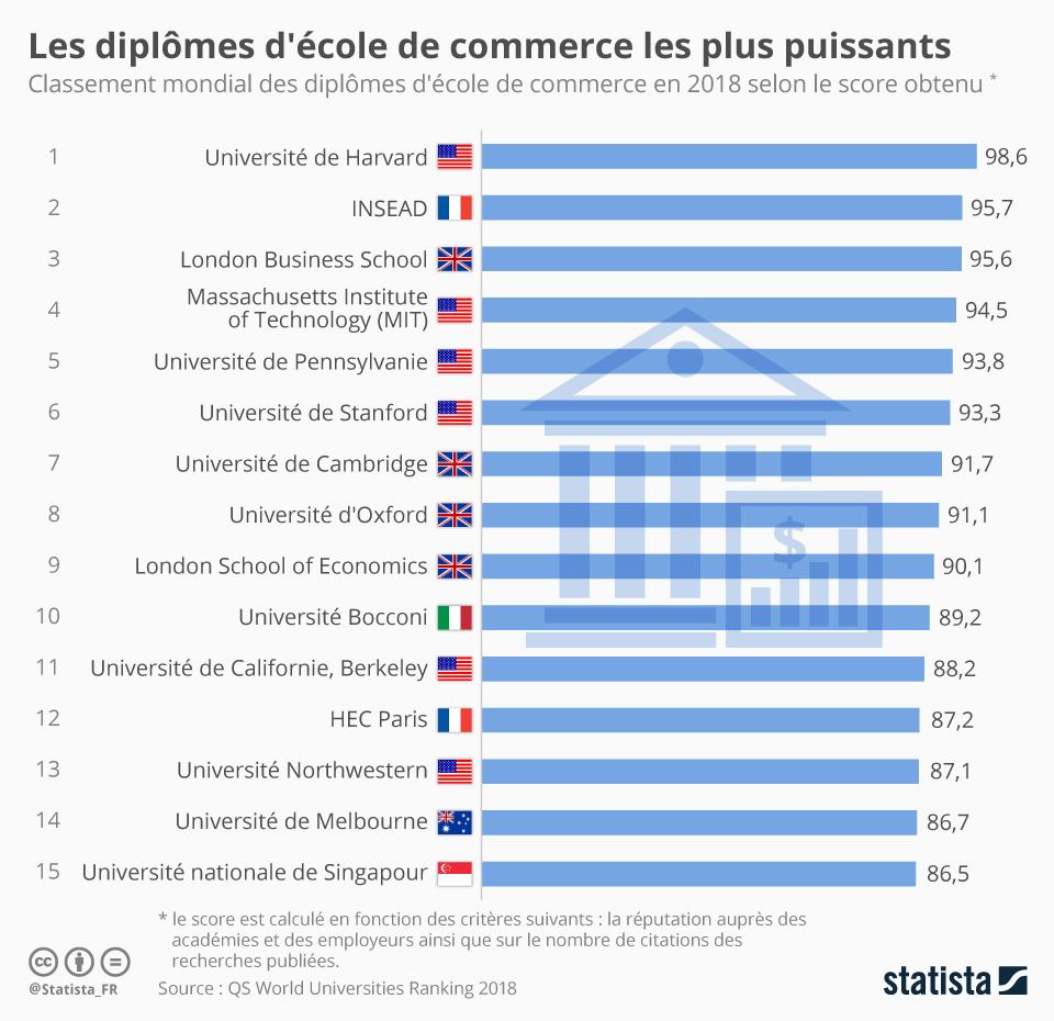 Infographie: Les diplômes d'école de commerce les plus puissants au monde   Statista