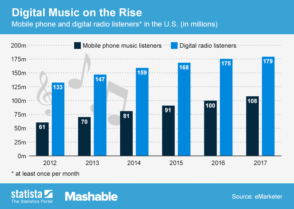 Infographic: Digital Music on the Rise | Statista