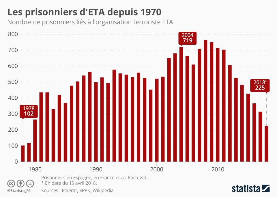 Infographie: Les prisonniers d'ETA depuis 1970 | Statista