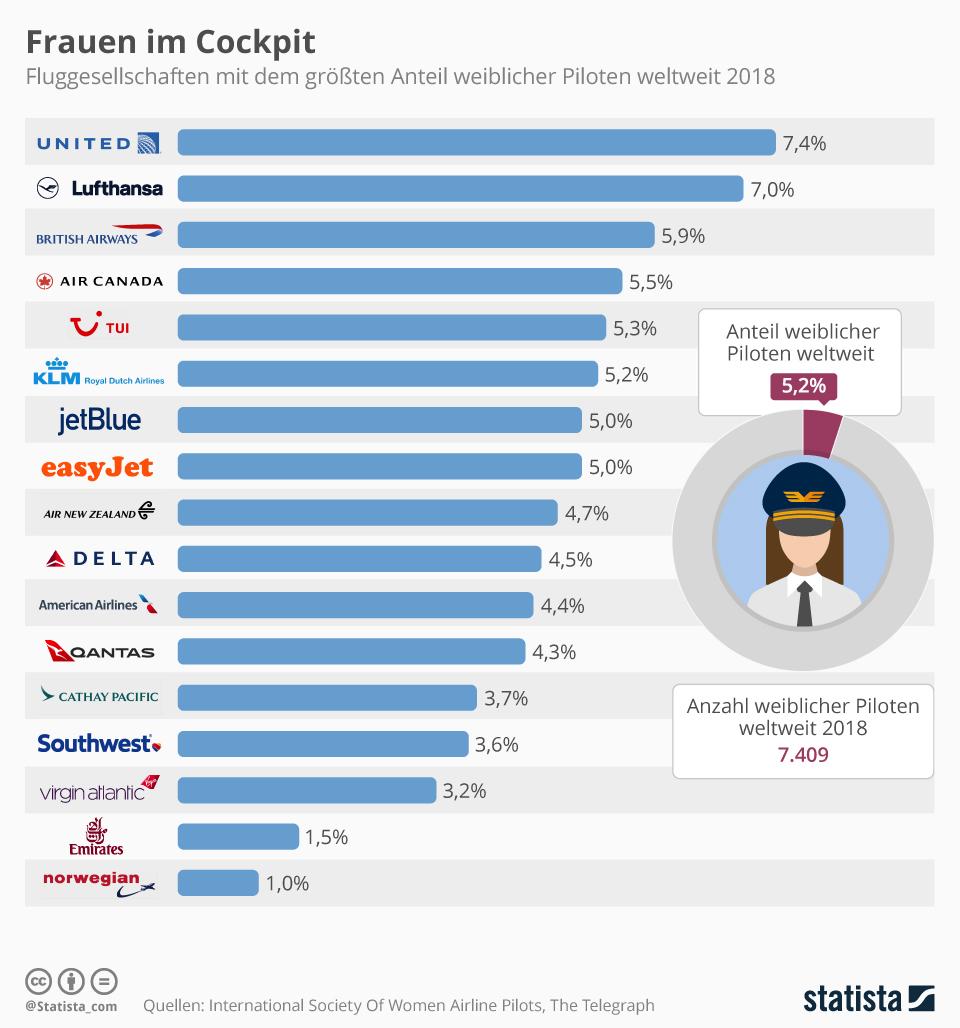 Infografik: Frauen im Cockpit   Statista