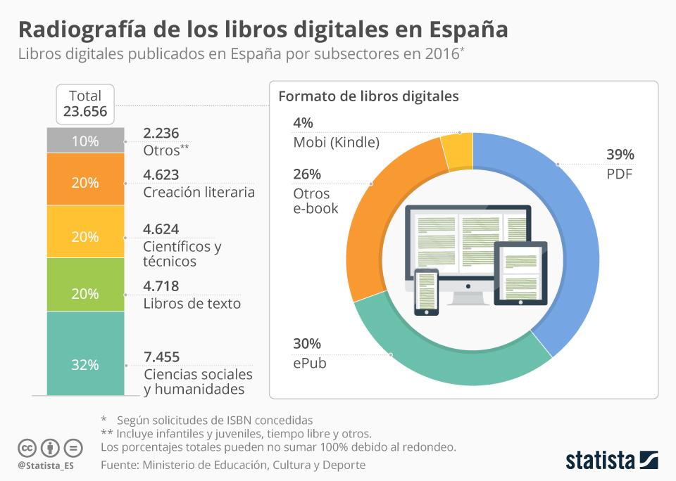 Infografía: La digitalización del libro en España no llega a la creación literaria   Statista