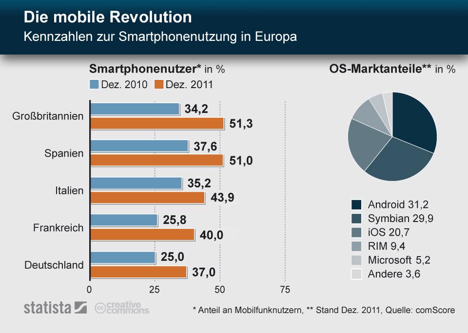 Infografik: Die mobile Revolution - Kennzahlen zur Smartphonenutzung in Europa | Statista