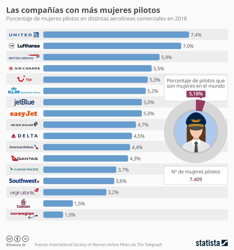 Infografía: Solo el 5% de los pilotos son mujeres   Statista