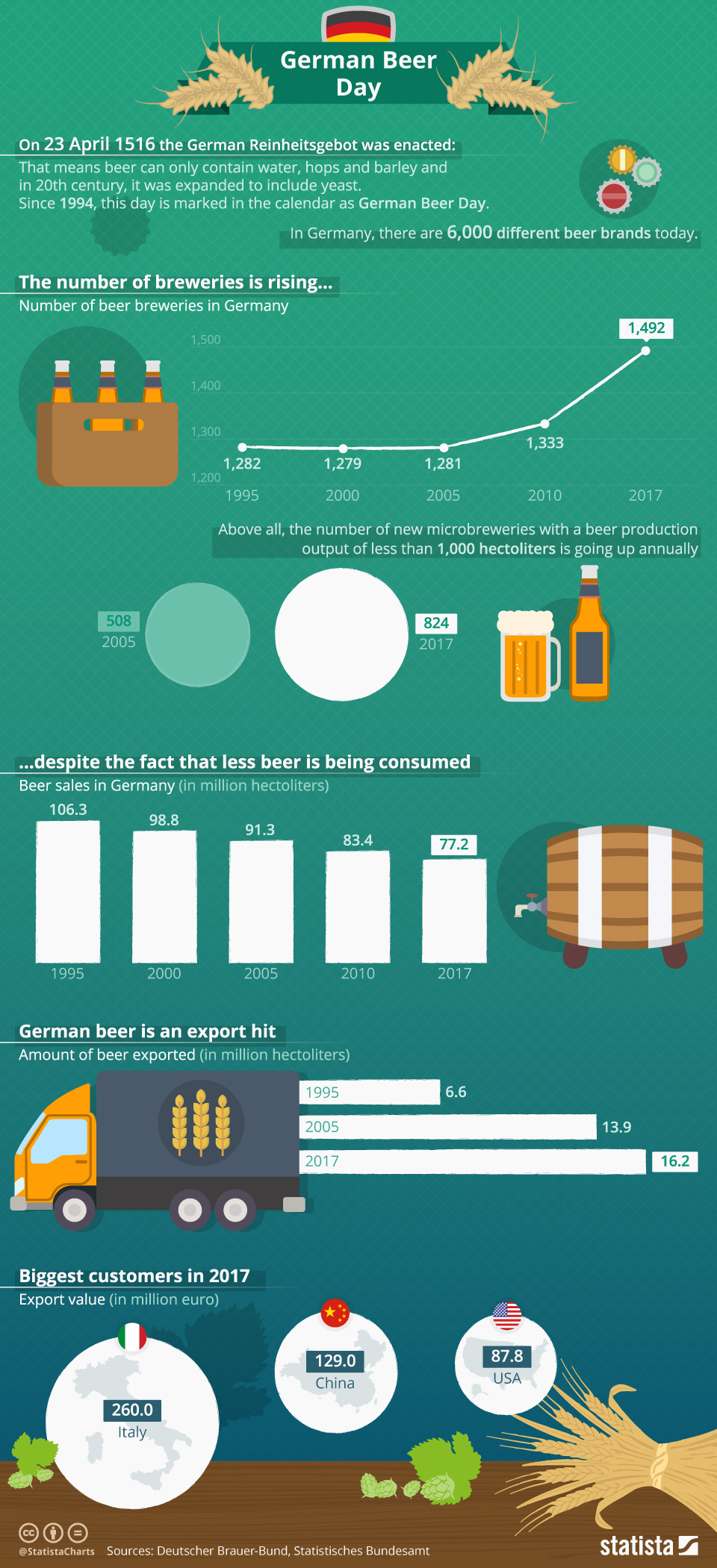 Infographic: German Beer Day  | Statista