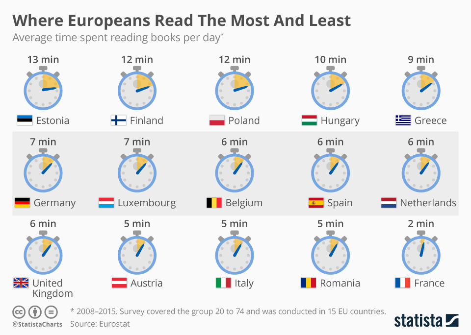 Infographic: Where Europeans Read The Most And Least  | Statista