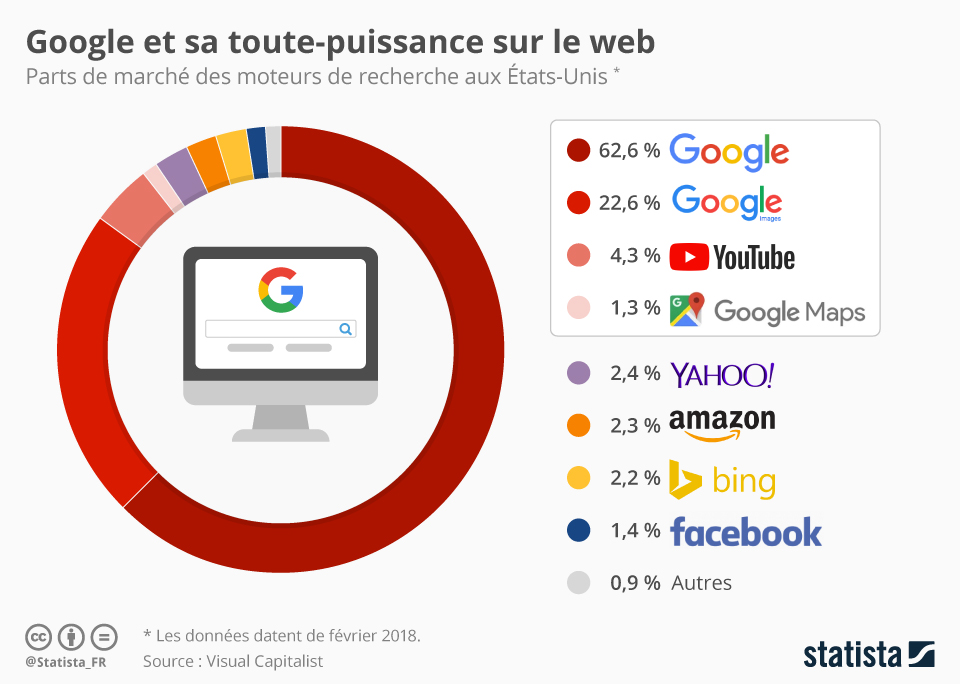 Infographie: Google et sa toute-puissance sur le web | Statista
