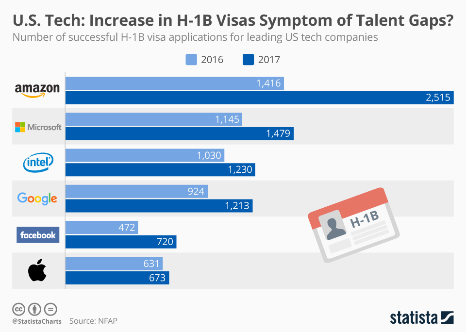 Infographic: U.S. Tech: Increase in H-1B Visas Symptom of Talent Gaps? | Statista
