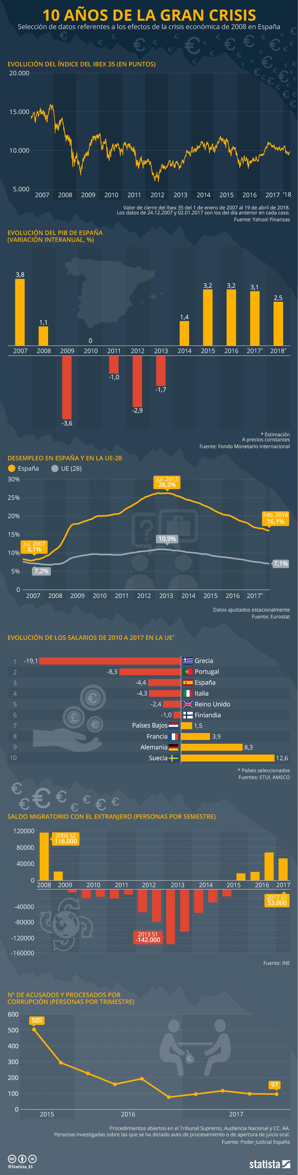 Infografía: ¿Se pasó la crisis?   Statista