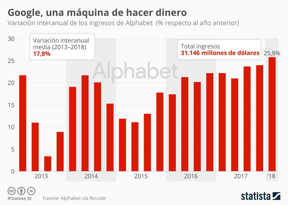 Infografía: Los ingresos de Alphabet (Google) aumentan un 26% respecto al año pasado | Statista