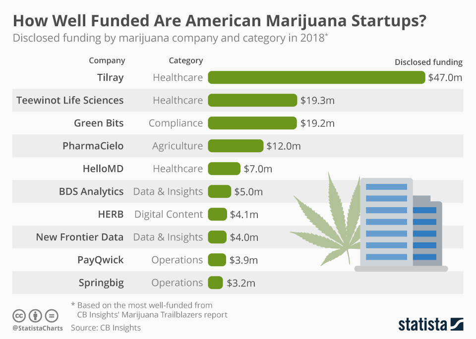 Infographic: How Well Funded Are American Marijuana Startups?  | Statista