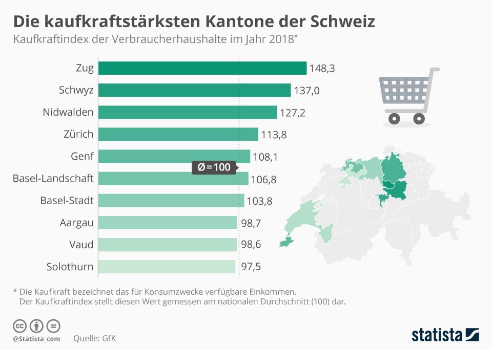 Infografik: Die kaufkraftstärksten Kantone der Schweiz | Statista