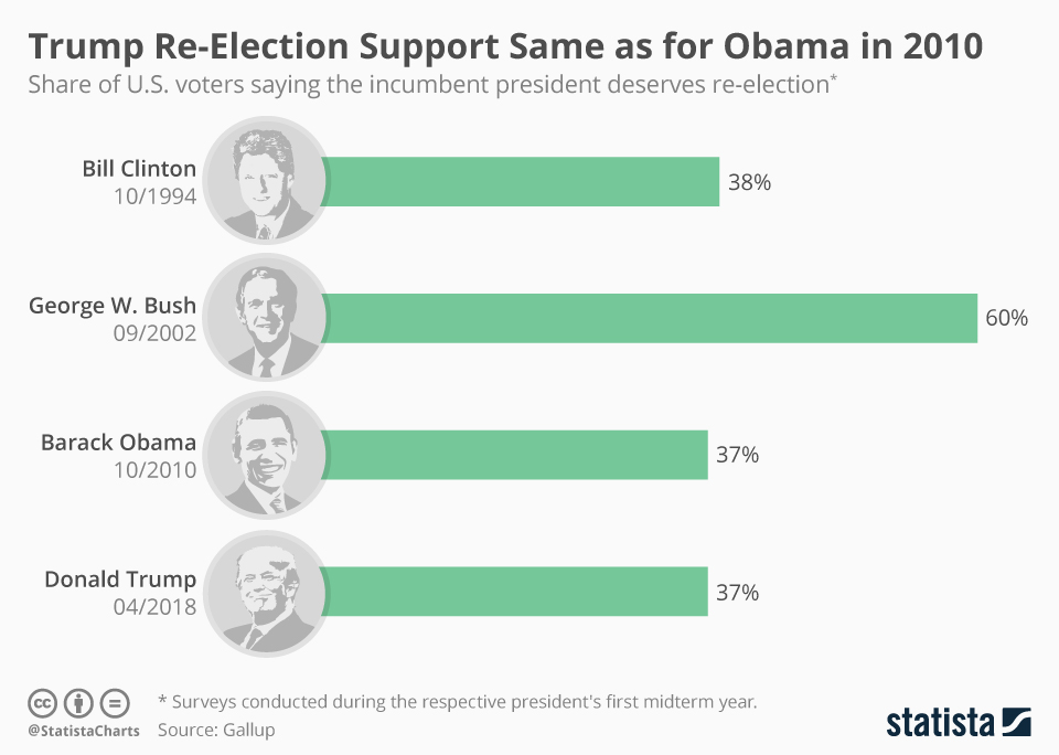 Infographic: Trump Re-Election Support Same as for Obama in 2010 | Statista