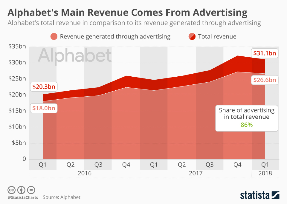 Infographic: Alphabet's Main Revenue Comes from Advertising | Statista