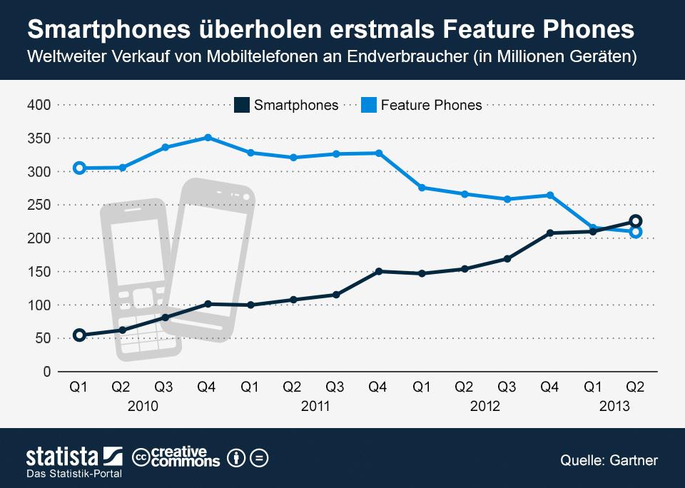 Infografik: Smartphones überholen erstmals Feature Phones  | Statista