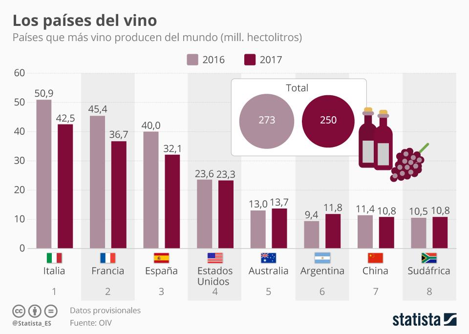 Infografía: Los mayores productores de vino del mundo | Statista