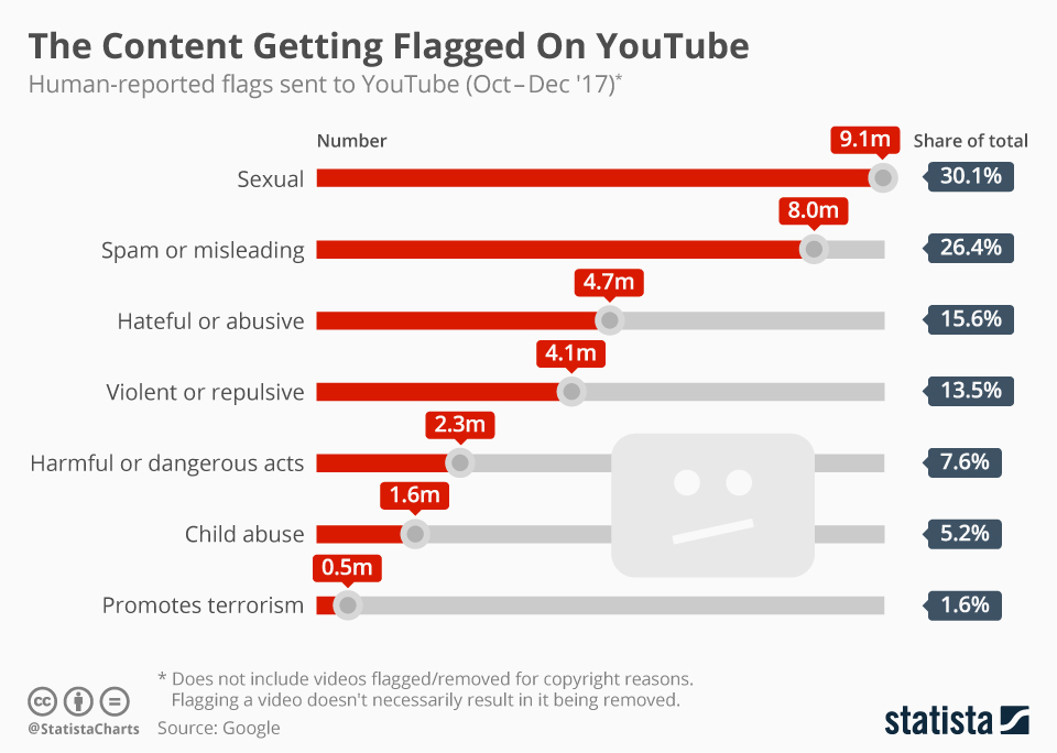 Infographic: The Content Getting Flagged On YouTube    Statista