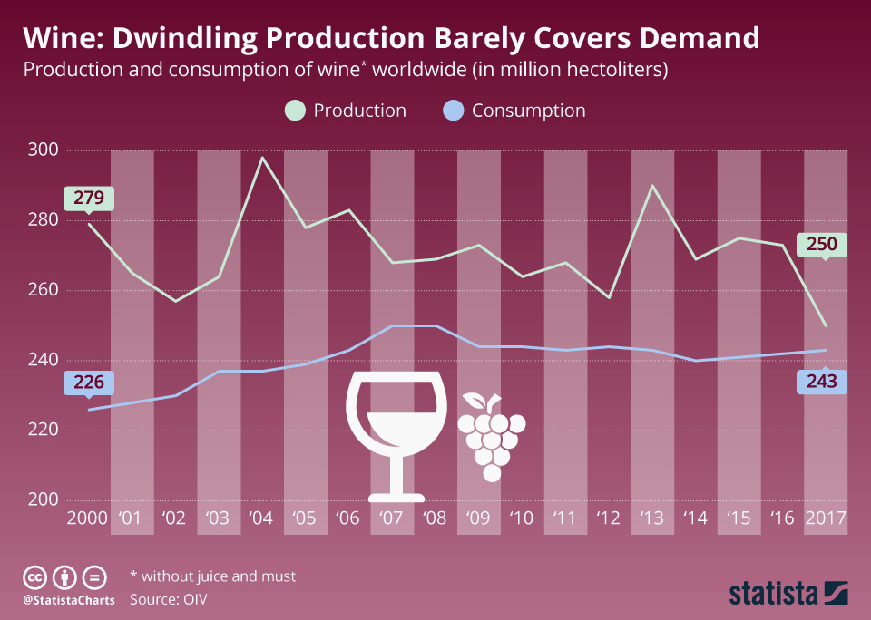 Infographic: Dwindling Production Barely Covers Demand | Statista