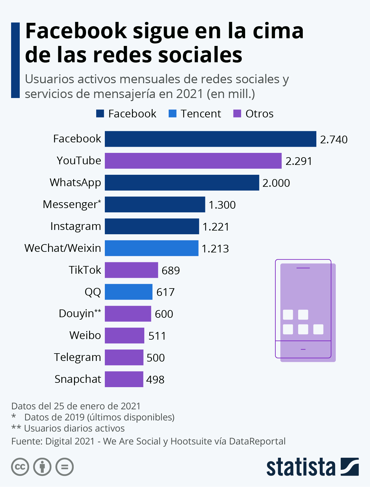 Infografía: Las redes sociales preferidas en 2021 | Statista