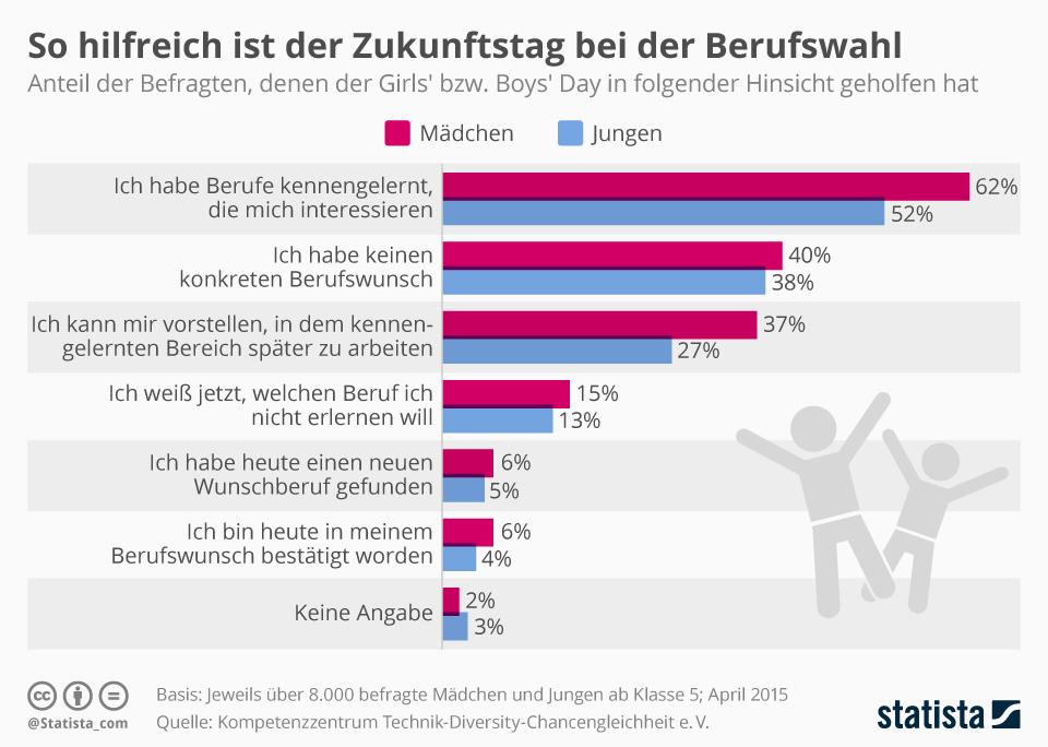Infografik: So hilfreich ist der Zukunftstag bei der Berufswahl | Statista