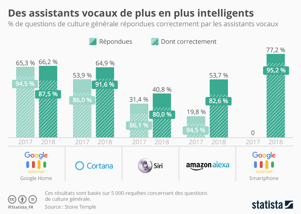 Infographie: Des assistants vocaux de plus en plus intelligents | Statista