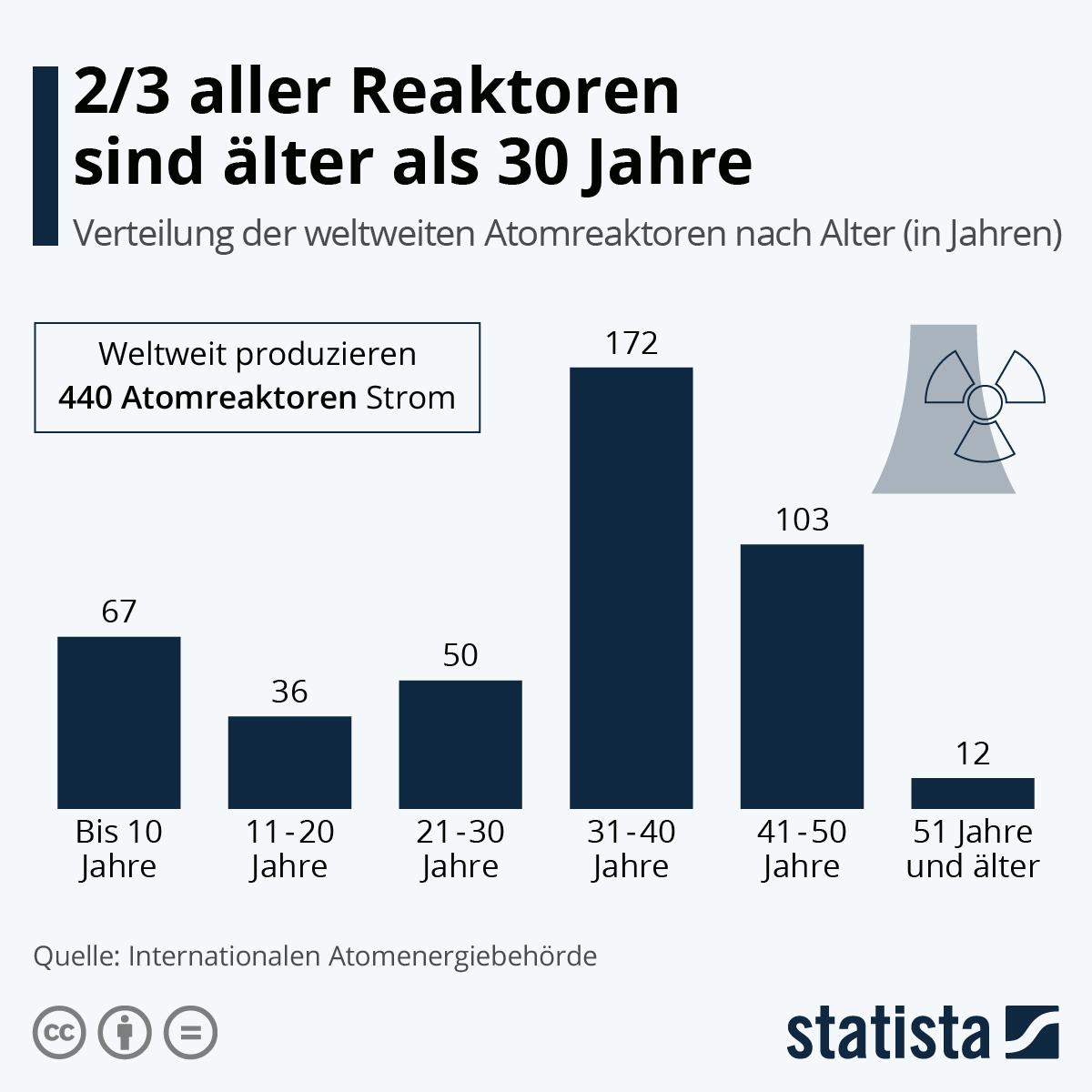 Infografik: 2/3 aller Reaktoren sind älter als 30 Jahre | Statista