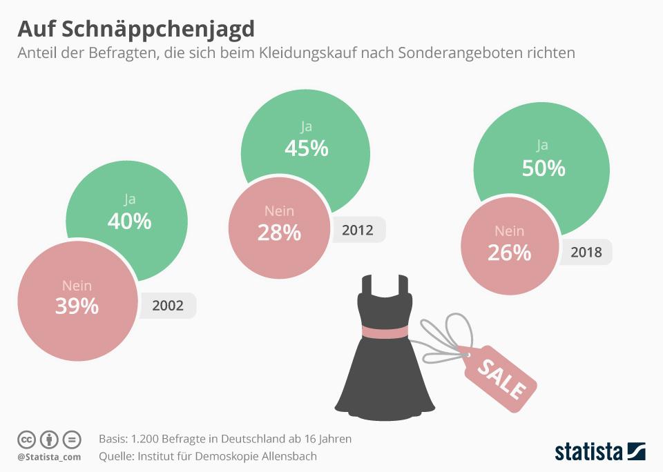 Infografik: Auf Schnäppchenjagd  | Statista
